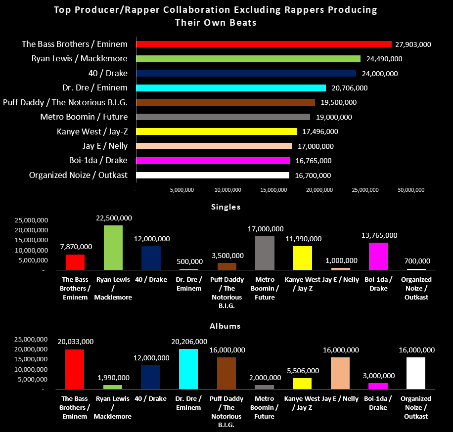 Ben's Big Blog: By The Numbers: Which Producer/Rapper Collaboration
