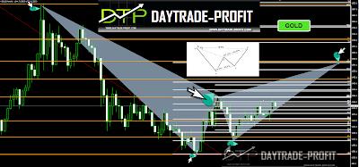 gold price pattern