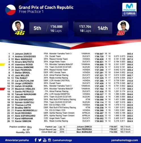 Hasil FP1 MotoGP Ceko 2018