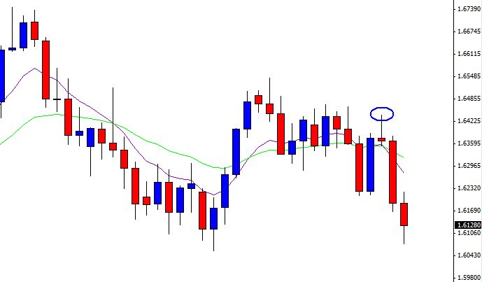 This Is Really The Best Way To Trade And It S A Style I Have Learned From Learn Market Awesome
