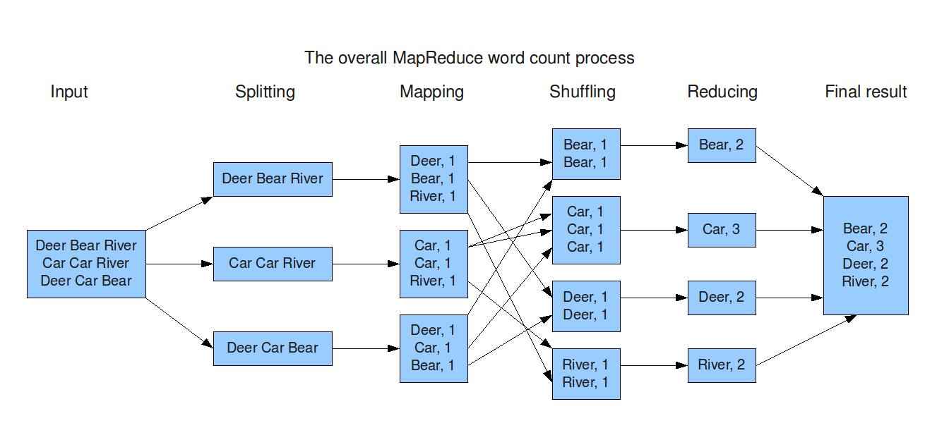 BigDataRiding: MapReduce Overview