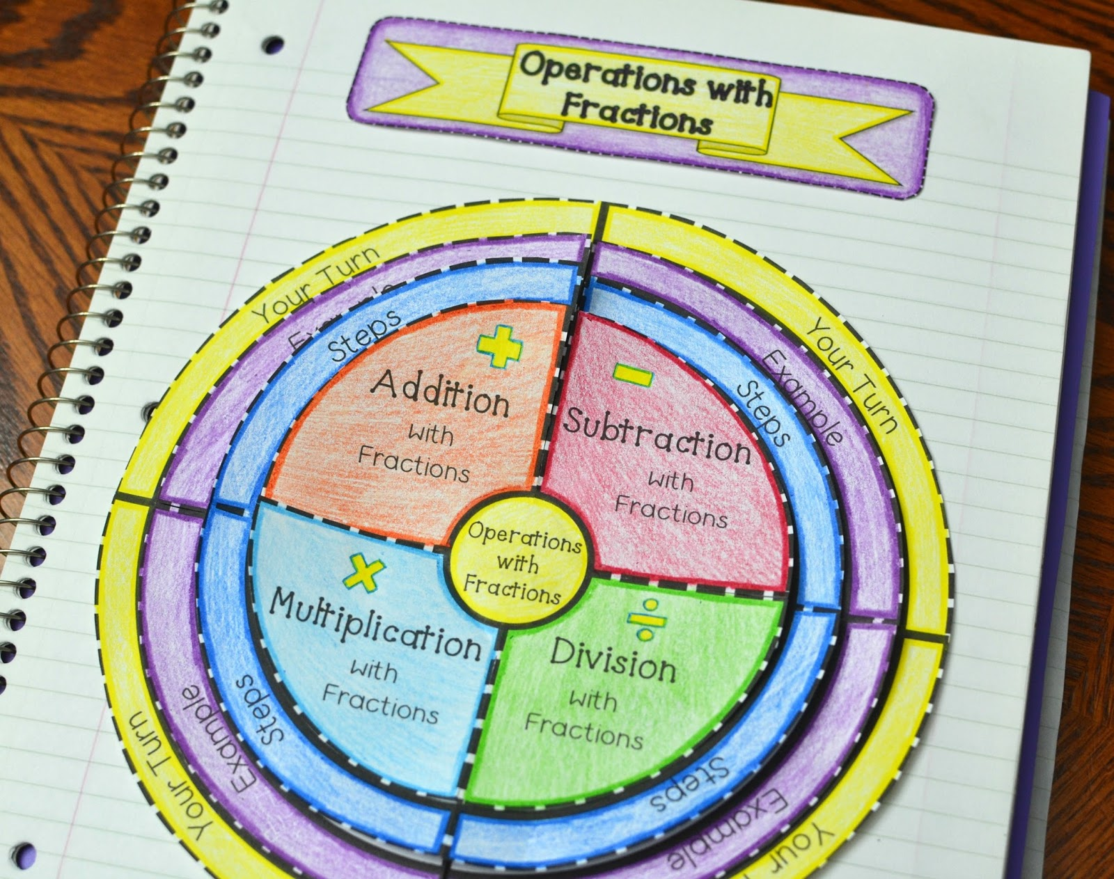 Operations With Fractions Wheel Foldable Adding Subtracting Multiplying And Dividing