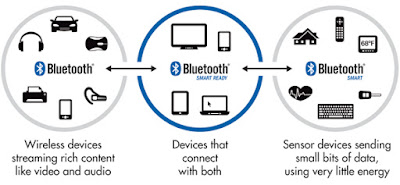 Introduction to upcoming Bluetooth Mesh