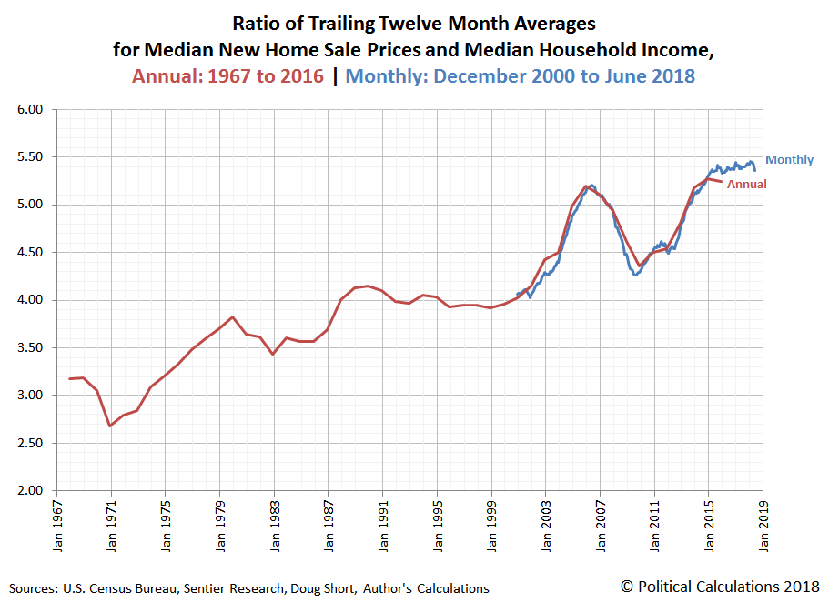 Ratio of Trailing Twelve Month Averages for Median New Home Sale Prices and Median Household Income, Annual: 1967 to 2016 | Monthly: December 2000 to June 2018