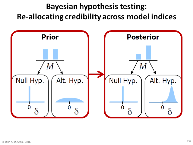 Bayesian assessment of null values