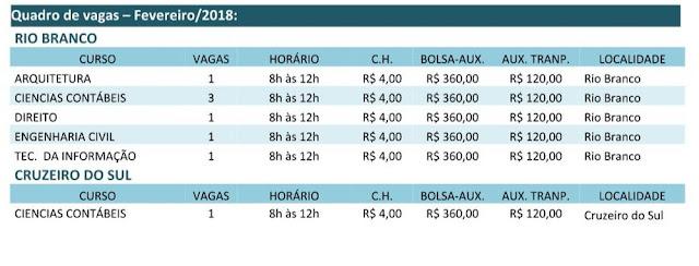 Instituto oferece 8 vagas de estágios em Rio Branco e Cruzeiro do Sul