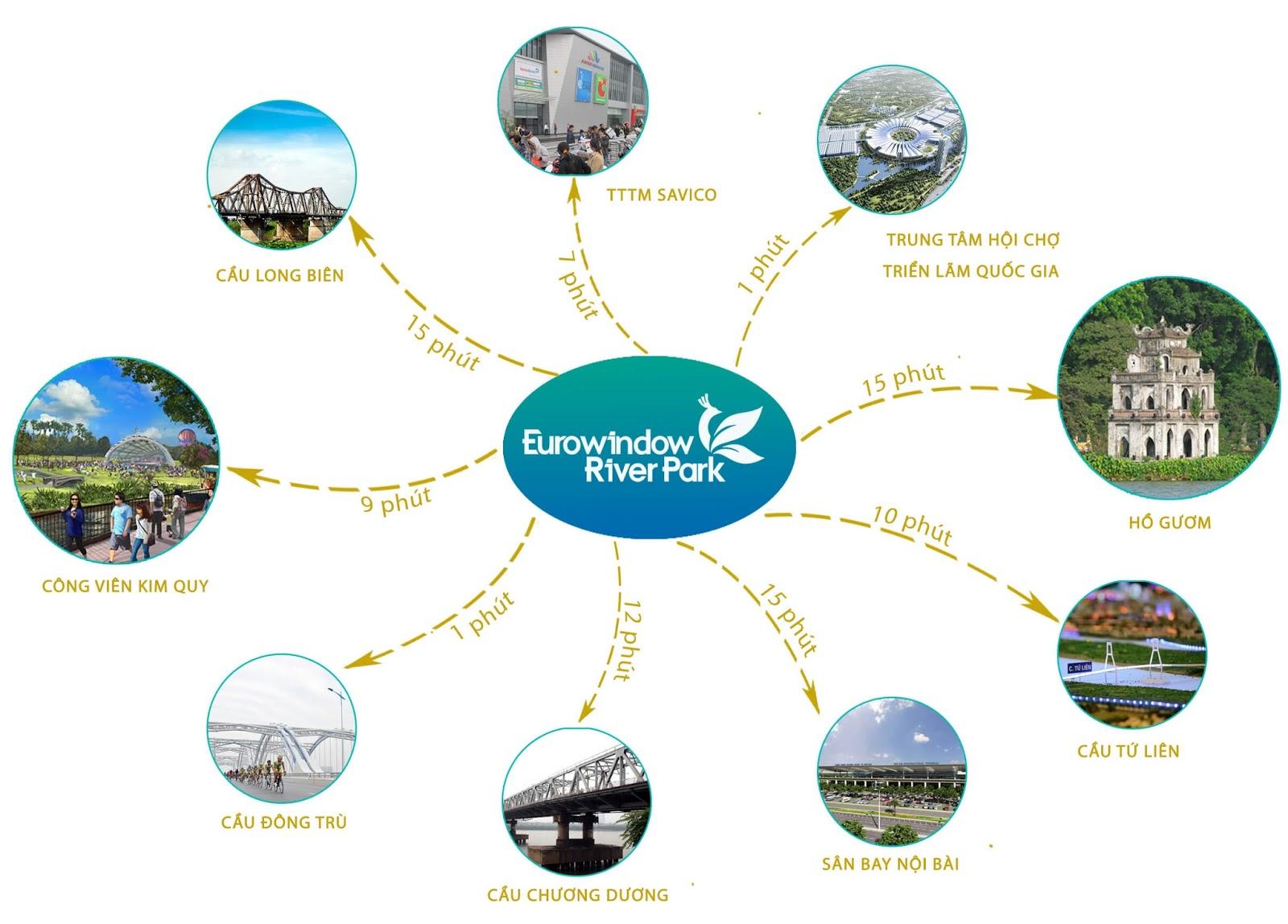 Liên kết khu vực tại dự án Eurowindow River Park Đông Trù
