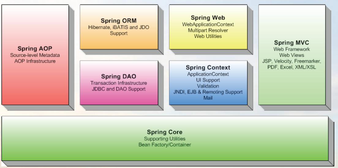 Spring framework documentation
