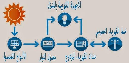 انظمة الطاقة الشمسية- المتصلة بالشبكة او الهجينة