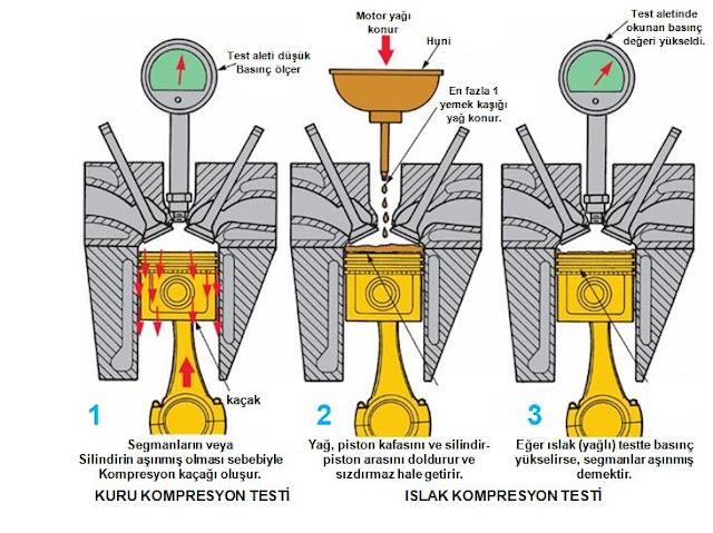 kompresyon testi nasıl yapılır