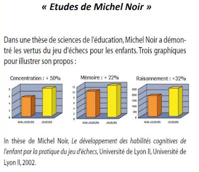 Les études de Michel Noir