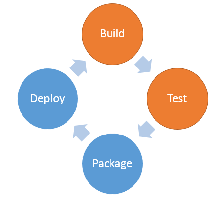 Build 和 Test