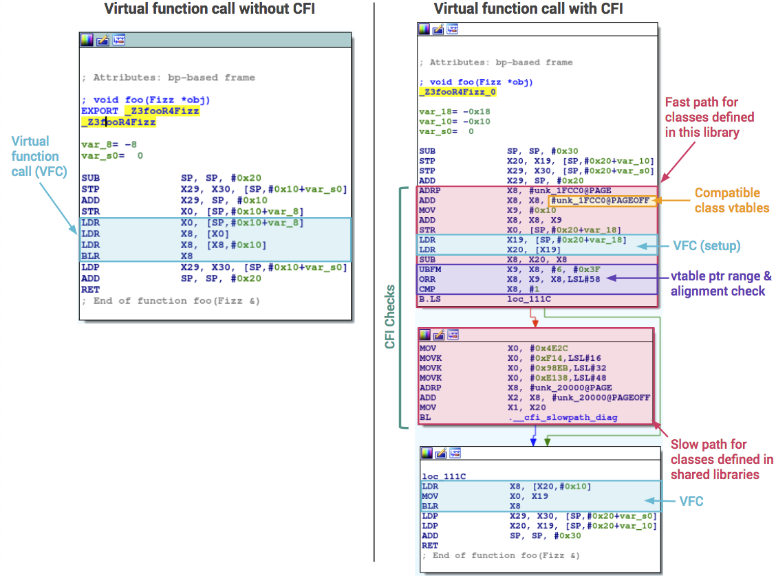 Assembly-level comparison of a virtual function call with and without CFI enabled.