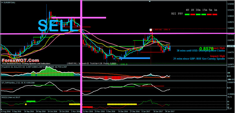forex support resistance trading sell