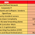 Comparison : SDN Vs NFV ( Why and Where to use )