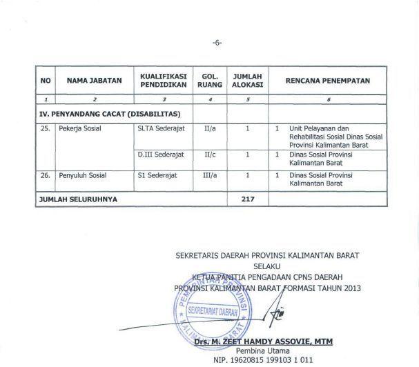 Formasi Cpns Pontianak 2013 Lowongan Cpns Pengumuman Soal Lowongan Penerimaan Cpns Informasi Lainnya Cpns Daerah Lainnya Lihat Di Daftar Cpnsd Pemda 2013