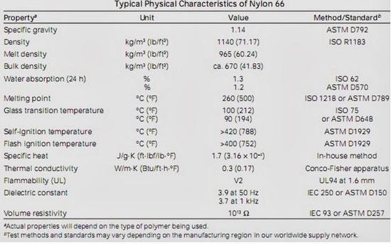 Properties Of Nylon 90