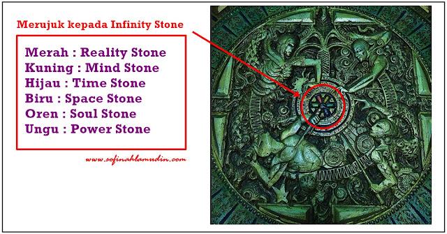 Cosmic Entities Merupakan Asal Usul dan Pencipta Infinity Stone Yang Berpotensi Menewaskan Thanos | Infinity War April 2018