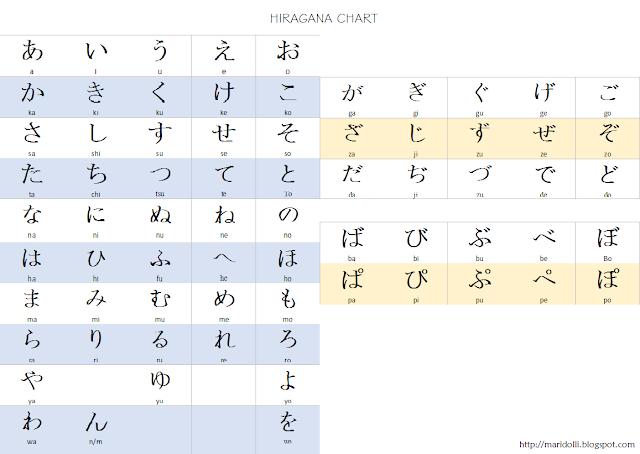 hiragana, hiragana Chart, Japanese Alphabet
