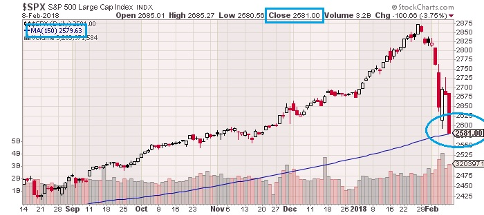 Rut russell and spx    daily charts prices will bounce or die from critical moving averages also the keystone speculator rh thekeystonespeculatorspot