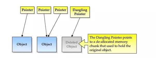 What is dangling pointer?