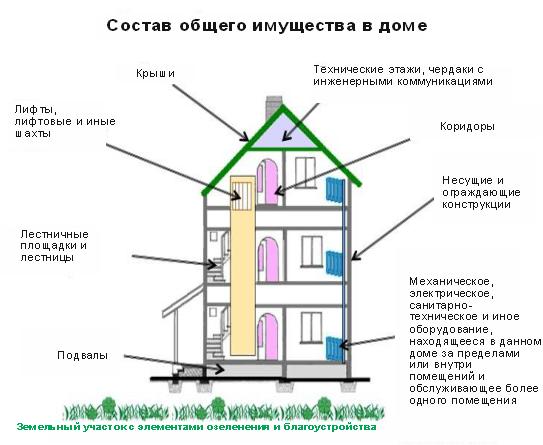 Собственники помещения и член тсж