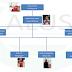 Struktur ALUS Asosiasi Mahasiswa Ilmu Perpustakaan 2016-2017