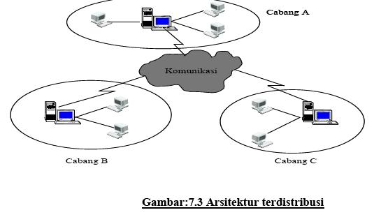 Arsitektur sistem informasi goindo teknik informatika sistem pemprosesan data terdistribusidisebut juga dengan komputansi tersebar sebagai sistem yang terdiri atas sejumlah komputer yang tersebar pada berbagai malvernweather Choice Image