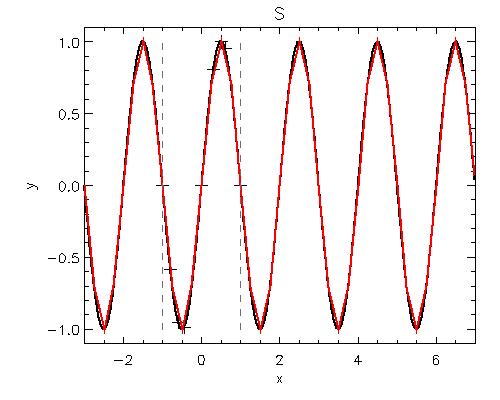 Nikola Vitas: Cubic spline interpolation: Periodic splines