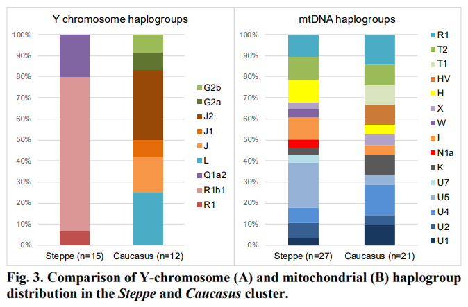 f7b392f3f14 Eurogenes Blog  On the genetic prehistory of the Greater Caucasus ...