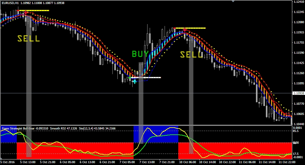 All forex indicators