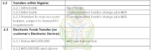 CBN charge specification for Electronic Funds transfer within Nigeria (MFBs)