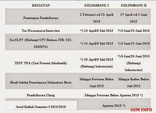 Jadwal Pelaksanaan Beasiswa CIO/LTI STEI-ITB 2015