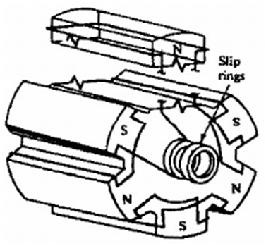 Konstruksi Generator Kutub Menonjol