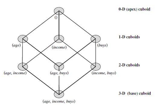shareengineer: DATA WAREHOUSING AND MINIG ENGINEERING
