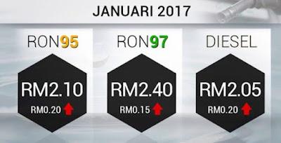 harga minyak januari 2017