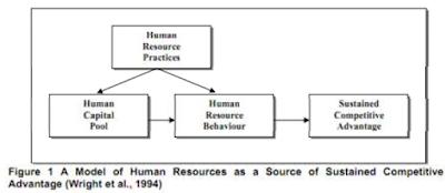 hubungan antara SDM dengan potensi keunggulan kompetitif