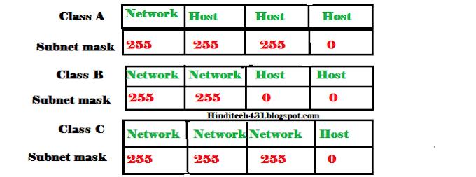 Sub net mask in networking in Hindi| sub net mask क्या है और क्यो उपयोग किया जाता है