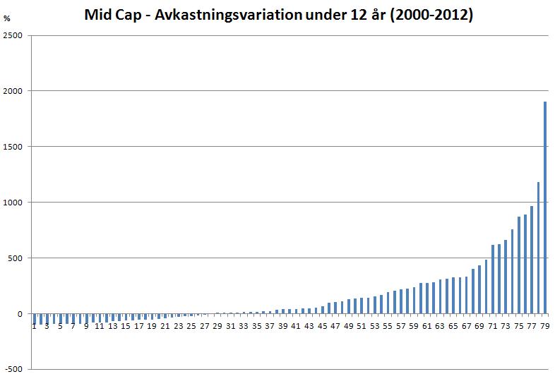 Här kan man verkligen se klasskillnad mellan de olika listorna. Small Cap  som innehåller ca 124 bolag hade mycket sämre utveckling. 23e3a2a38b28e