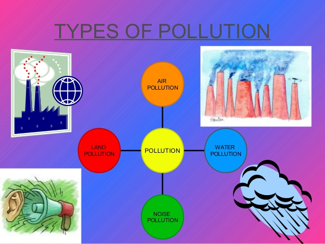 all types of pollution in hindi In hindi check out our top free essays on essay on pollution in hindi to help you write there are various types of pollution like water pollution, air pollution, land pollution.
