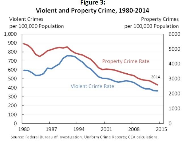 Conversable Economist Crime And Incarceration Correlation