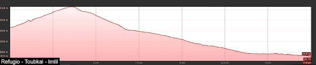 Perfil de ruta hasta el Monte Toubkal
