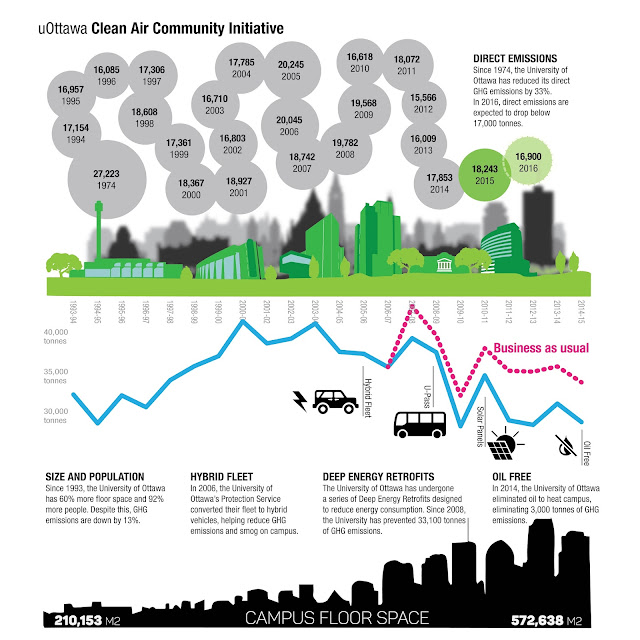 uOttawa Clean Air Community Infographic