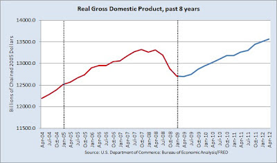 graph of quarterly real gross domestic product from 2004 through 2012 with color coding by party of President