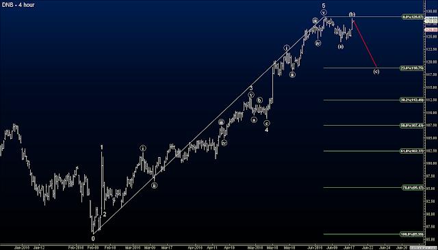 Dun and Bradstreet Corp. (DNB) chart