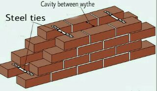 Masonry Wall Types, Cavity Wall