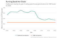 Turning Back the Clock: California is nearing its goal of cutting greenhouse gas emissions to 1990 levels by 2020. (Credit: MIT Technology Review) Click to Enlarge.