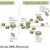 Cara Kerja DNS (Domain Name Service)