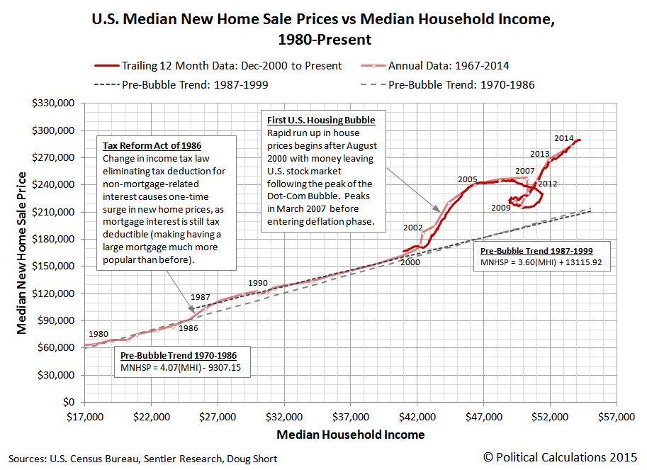 U.S. Trailing Twelve Month Average of Median New Home Sale Price vs Trailing Twelve Month Average of Median Household Income, Annual Data Spanning 1980 through 2014, with Monthly Data from December 2000 through May 2015