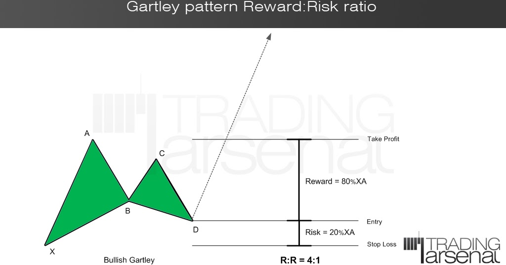 Forex risk reward ratio formula